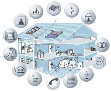 Benefits Of Building Management System